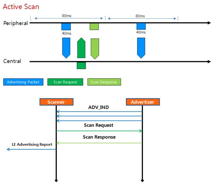 Bluetooth Packet Format 및 Connection 절차 : 네이버 블로그