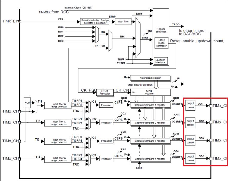 PWM(Pulse Width Modulation) : 네이버 블로그