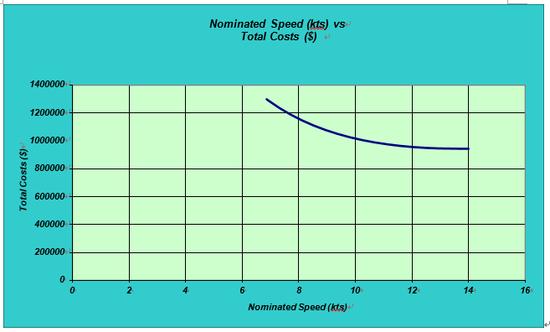선박 속력(Vessel Speed) - 경제 속력(Economic speed) : 네이버