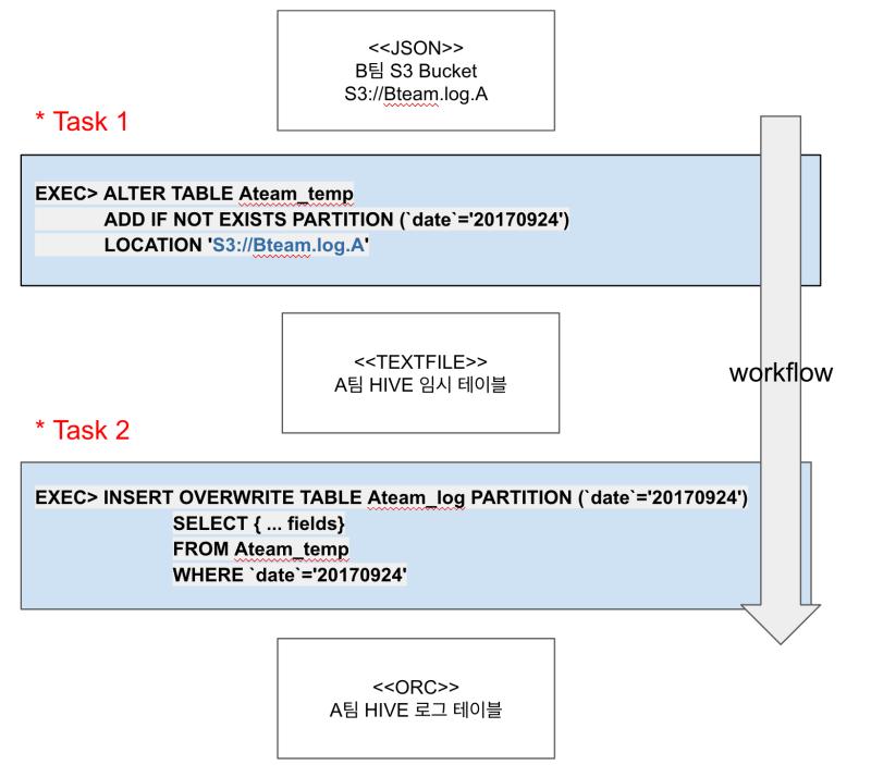 Airflow] 하둡 워크플로우 관리 : 네이버 블로그