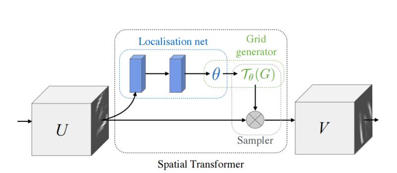 pytorch:Spatial Transformer Networks Tutorial : 네이버 블로그