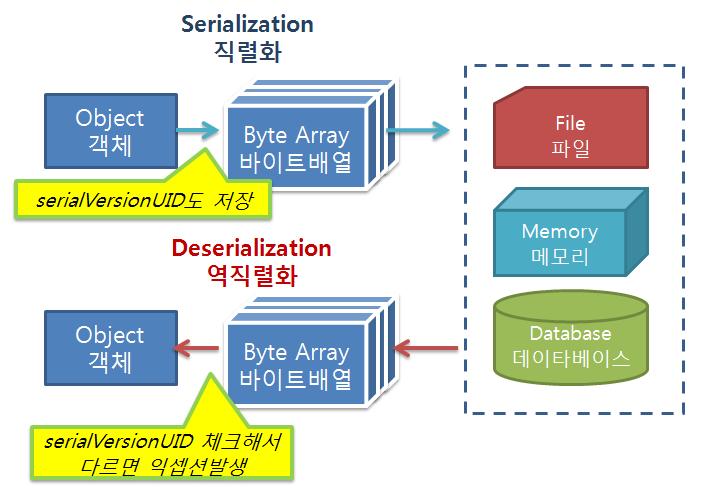 완벽해설] serialVersionUID에 대한 정확한 설명 : 네이버 블로그