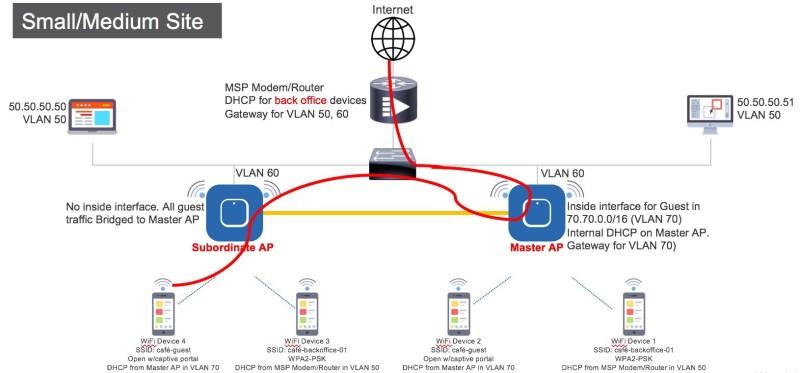 Cisco / Mobility Express (Guest 사용자 NAT-PAT 설정 / 영문