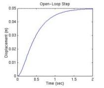 Matlab을 통한 PID 제어의 이해 : 네이버 블로그